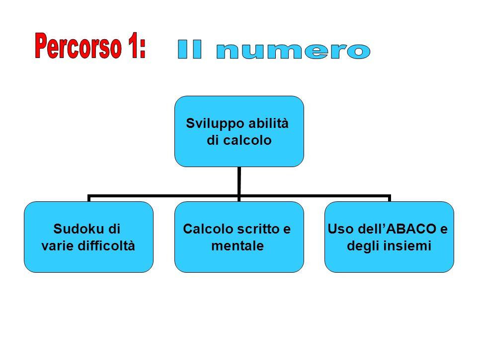 Sviluppo abilità di calcolo Sudoku di varie difficoltà Calcolo scritto e mentale Uso dellABACO e degli insiemi