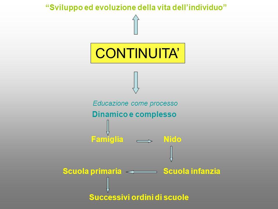 CONTINUITA Sviluppo ed evoluzione della vita dellindividuo Educazione come processo Dinamico e complesso FamigliaNido Scuola primariaScuola infanzia S
