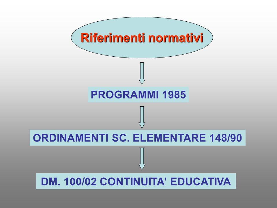 Riferimenti normativi PROGRAMMI 1985 ORDINAMENTI SC. ELEMENTARE 148/90 DM. 100/02 CONTINUITA EDUCATIVA