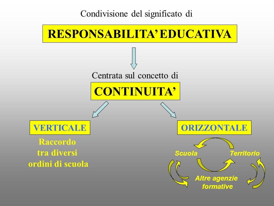 Condivisione del significato di RESPONSABILITA EDUCATIVA Centrata sul concetto di CONTINUITA VERTICALE Raccordo tra diversi ordini di scuola ORIZZONTA