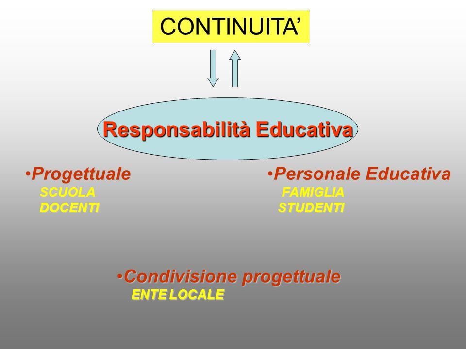 Responsabilità Educativa CONTINUITA ProgettualeProgettuale SCUOLA SCUOLA DOCENTI DOCENTI Personale EducativaPersonale Educativa FAMIGLIA FAMIGLIA STUD