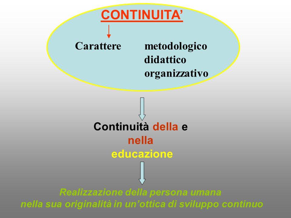 CONTINUITA Carattere metodologico didattico organizzativo Continuità della e nella educazione Realizzazione della persona umana nella sua originalità