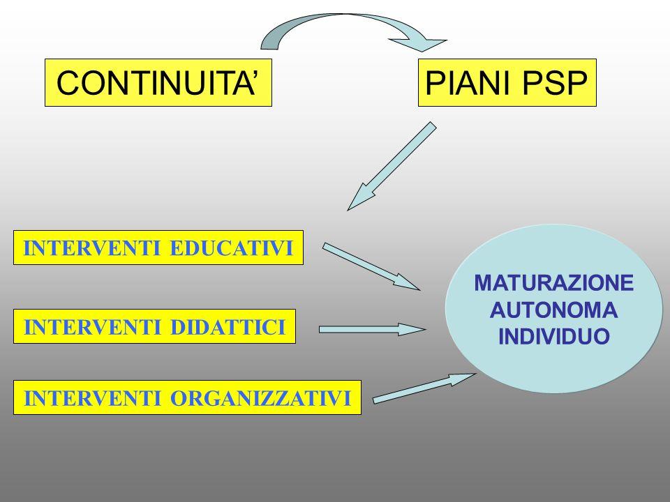CONTINUITAPIANI PSP INTERVENTI EDUCATIVI MATURAZIONE AUTONOMA INDIVIDUO INTERVENTI DIDATTICI INTERVENTI ORGANIZZATIVI