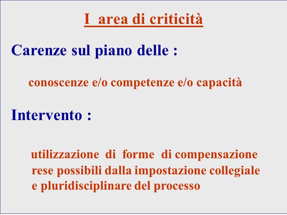 Carenze sul piano delle : conoscenze e/o competenze e/o capacità Intervento : utilizzazione di forme di compensazione rese possibili dalla impostazion