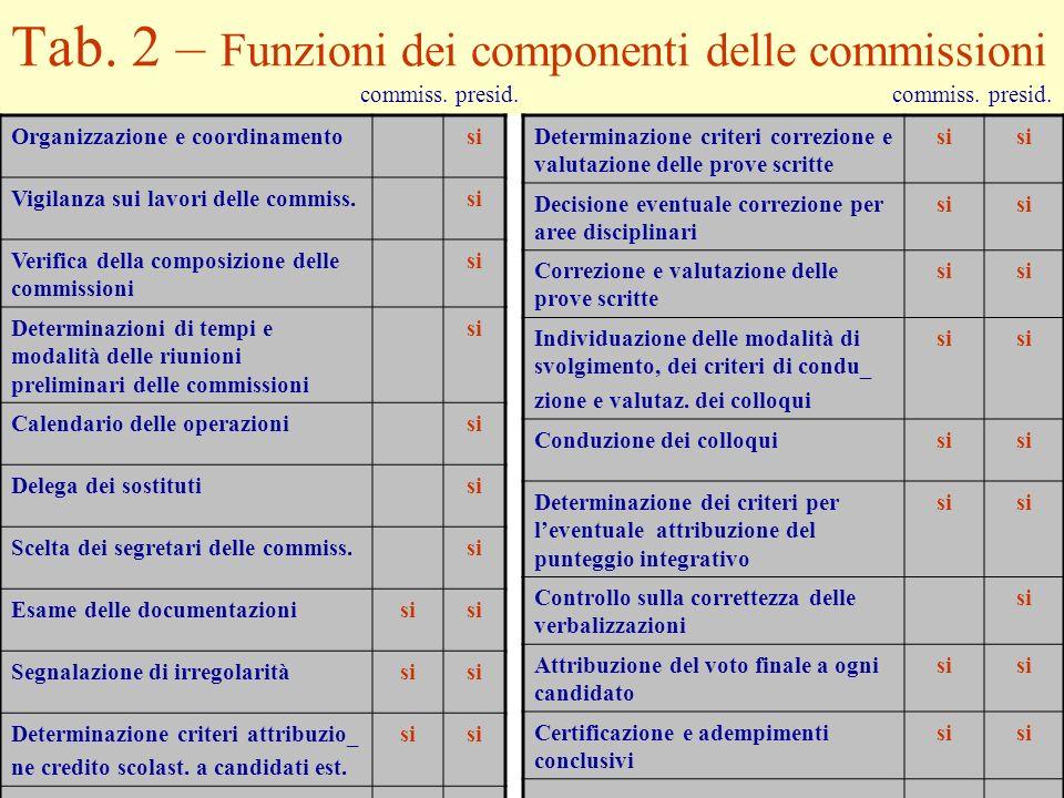 Tab. 2 – Funzioni dei componenti delle commissioni commiss. presid. commiss. presid. Organizzazione e coordinamentosi Vigilanza sui lavori delle commi