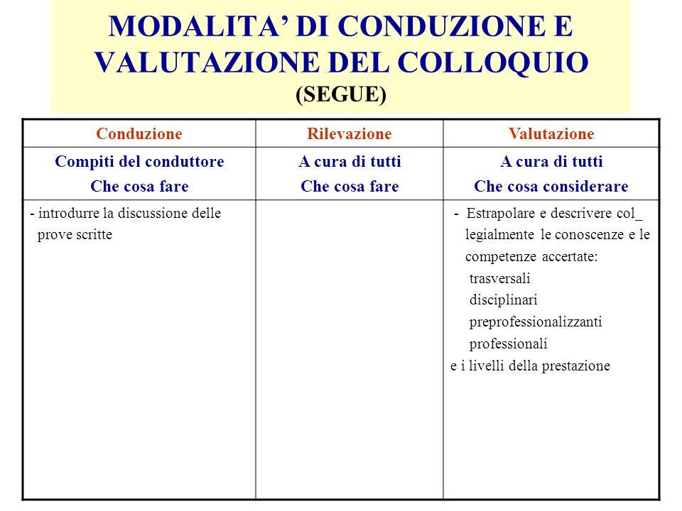 MODALITA DI CONDUZIONE E VALUTAZIONE DEL COLLOQUIO (SEGUE) ConduzioneRilevazioneValutazione Compiti del conduttore Che cosa fare A cura di tutti Che c