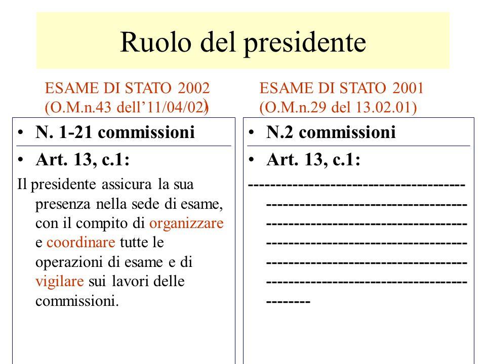 Ruolo del presidente N. 1-21 commissioni Art. 13, c.1: Il presidente assicura la sua presenza nella sede di esame, con il compito di organizzare e coo