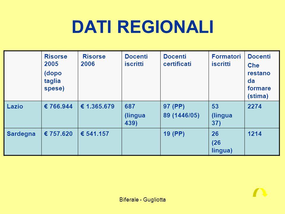 Biferale - Gugliotta DATI REGIONALI Risorse 2005 (dopo taglia spese) Risorse 2006 Docenti iscritti Docenti certificati Formatori iscritti Docenti Che