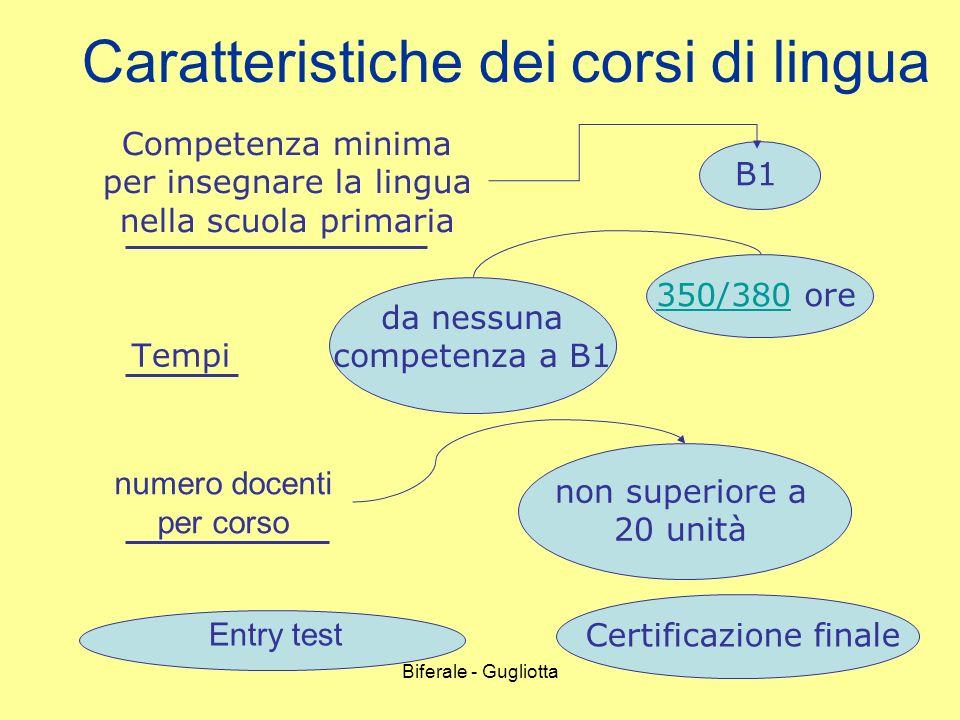 Biferale - Gugliotta Caratteristiche dei corsi di lingua Tempi da nessuna competenza a B1 350/380350/380 ore Entry test Certificazione finale Competen