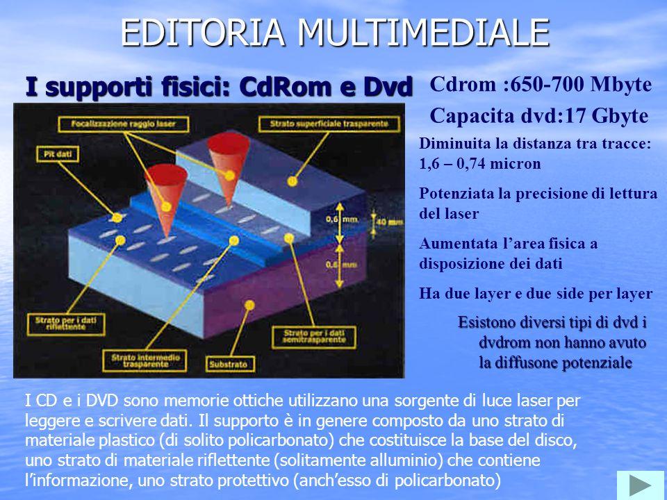 EDITORIA MULTIMEDIALE Esistono diversi tipi di dvd i dvdrom non hanno avuto la diffusone potenziale I supporti fisici: CdRom e Dvd Cdrom :650-700 Mbyte Capacita dvd:17 Gbyte Diminuita la distanza tra tracce: 1,6 – 0,74 micron Potenziata la precisione di lettura del laser Aumentata larea fisica a disposizione dei dati Ha due layer e due side per layer I CD e i DVD sono memorie ottiche utilizzano una sorgente di luce laser per leggere e scrivere dati.