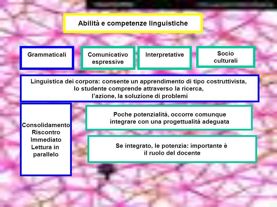 Abilità e competenze linguistiche Socio culturali InterpretativeComunicativo espressive Grammaticali Poche potenzialità, occorre comunque integrare co