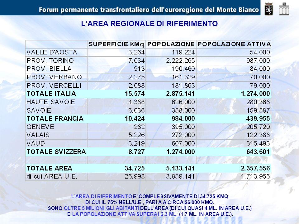 IL VALORE AGGIUNTO NELL EUROREGIONE LECONOMIA DELLAREA E SOLIDA E PRODUCE UN VOLUME DI RICCHEZZA PARI AL 12,5% (UN OTTAVO) DEL VALORE AGGIUNTO TOTALE ITALIANO, PARI ALL11,6% DI QUELLO COMPLESSIVO FRANCESE E INFINE PARI AL 6% DEL VALORE TOTALE DEI DUE PAESI.
