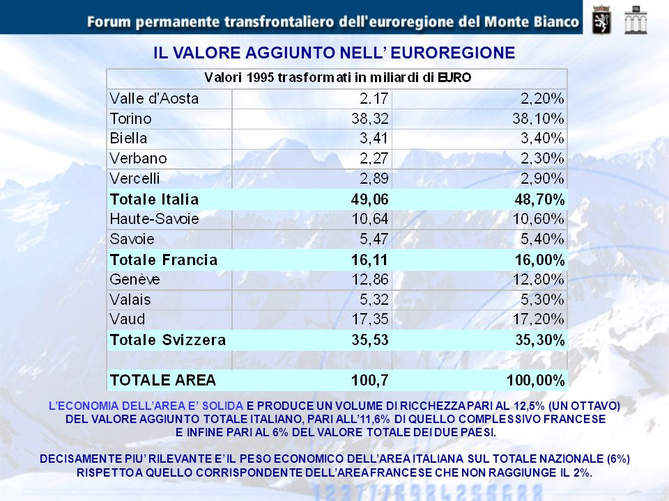 IL VALORE AGGIUNTO NELL EUROREGIONE LECONOMIA DELLAREA E SOLIDA E PRODUCE UN VOLUME DI RICCHEZZA PARI AL 12,5% (UN OTTAVO) DEL VALORE AGGIUNTO TOTALE
