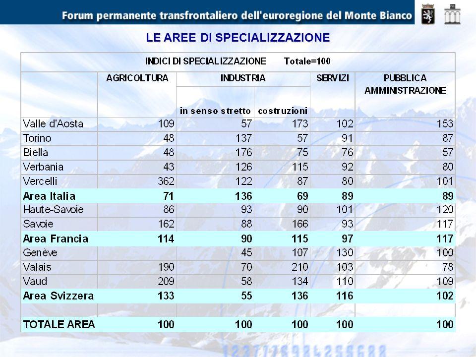 LOCCUPAZIONE (000 di unità) SU DI UNA POPOLAZIONE ATTIVA DI OLTRE 2.350.000 UNITA, NELLAREA SONO COMPLESSIVAMENTE OCCUPATE 2.153.000 PERSONE,DI CUI IL 53% IN ITALIA, IL 19% IN FRANCIA, IL 28% IN SVIZZERA.