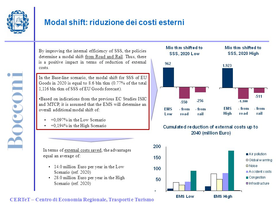 CERTeT – Centro di Economia Regionale, Trasporti e Turismo Modal shift: riduzione dei costi esterni By improving the internal efficiency of SSS, the policies determine a modal shift from Road and Rail.