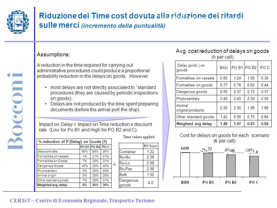 CERTeT – Centro di Economia Regionale, Trasporti e Turismo % reduction of P (Delay) on Goods (1) PO B1PO B2PO C Discount rate50%20% Formalities on ves