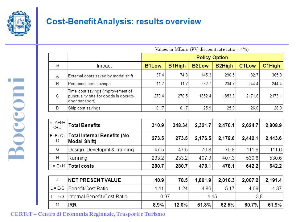 CERTeT – Centro di Economia Regionale, Trasporti e Turismo Options comparison (1/4) Policy Option id ImpactB1Low B1HighB2LowB2HighC1LowC1High A Extern