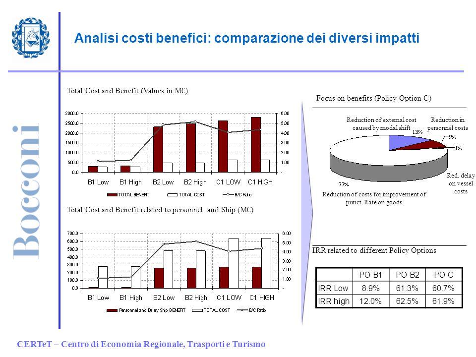 CERTeT – Centro di Economia Regionale, Trasporti e Turismo Analisi costi benefici: comparazione dei diversi impatti Reduction of external cost caused