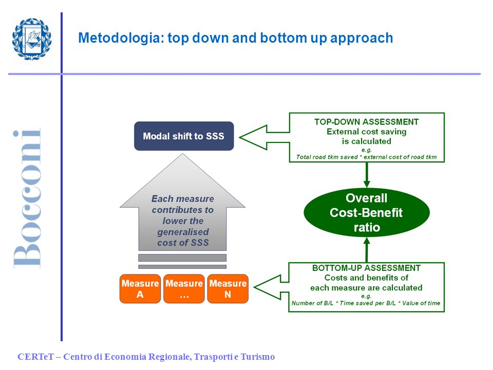 CERTeT – Centro di Economia Regionale, Trasporti e Turismo Metodologia: top down and bottom up approach