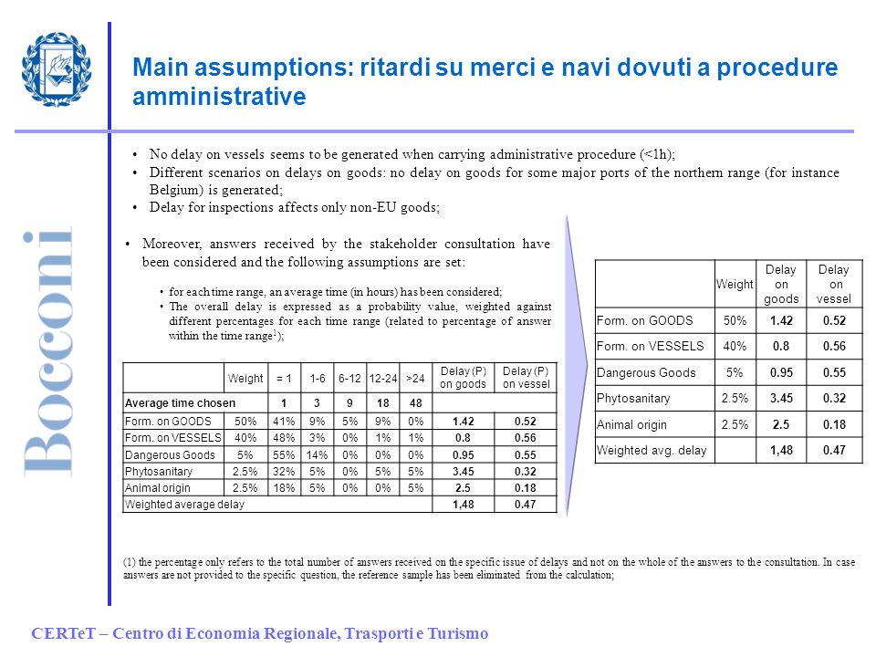 CERTeT – Centro di Economia Regionale, Trasporti e Turismo Main assumptions: ritardi su merci e navi dovuti a procedure amministrative No delay on vessels seems to be generated when carrying administrative procedure (<1h); Different scenarios on delays on goods: no delay on goods for some major ports of the northern range (for instance Belgium) is generated; Delay for inspections affects only non-EU goods; Moreover, answers received by the stakeholder consultation have been considered and the following assumptions are set: for each time range, an average time (in hours) has been considered; The overall delay is expressed as a probability value, weighted against different percentages for each time range (related to percentage of answer within the time range 1 ); Weight= 11-66-1212-24>24 Delay (P) on goods Delay (P) on vessel Average time chosen1391848 Form.
