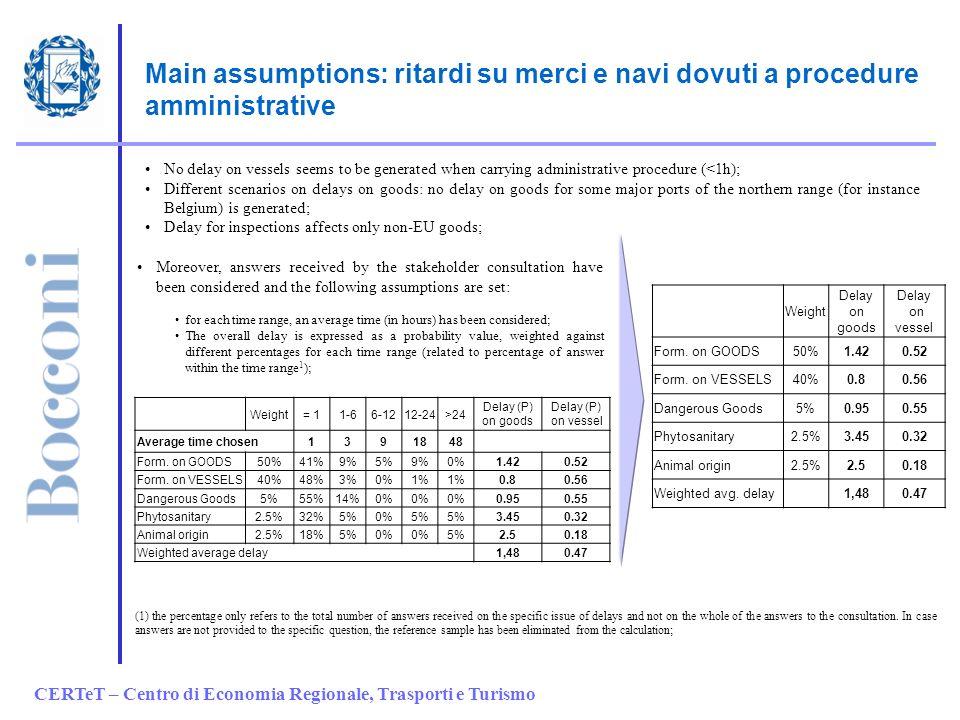 CERTeT – Centro di Economia Regionale, Trasporti e Turismo Main assumptions: ritardi su merci e navi dovuti a procedure amministrative No delay on ves