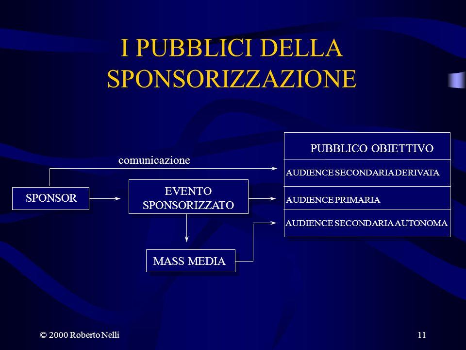 © 2000 Roberto Nelli11 I PUBBLICI DELLA SPONSORIZZAZIONE SPONSOR EVENTO SPONSORIZZATO PUBBLICO OBIETTIVO AUDIENCE SECONDARIA DERIVATA AUDIENCE PRIMARI