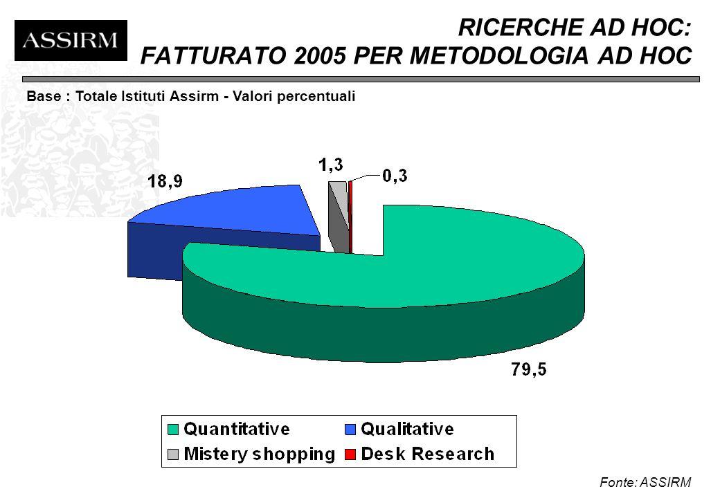 RICERCHE SU PANEL: FATTURATO 2005 PER TIPOLOGIA DI PANEL Fonte: ASSIRM Base: Totale Istituti Assirm - Valori percentuali
