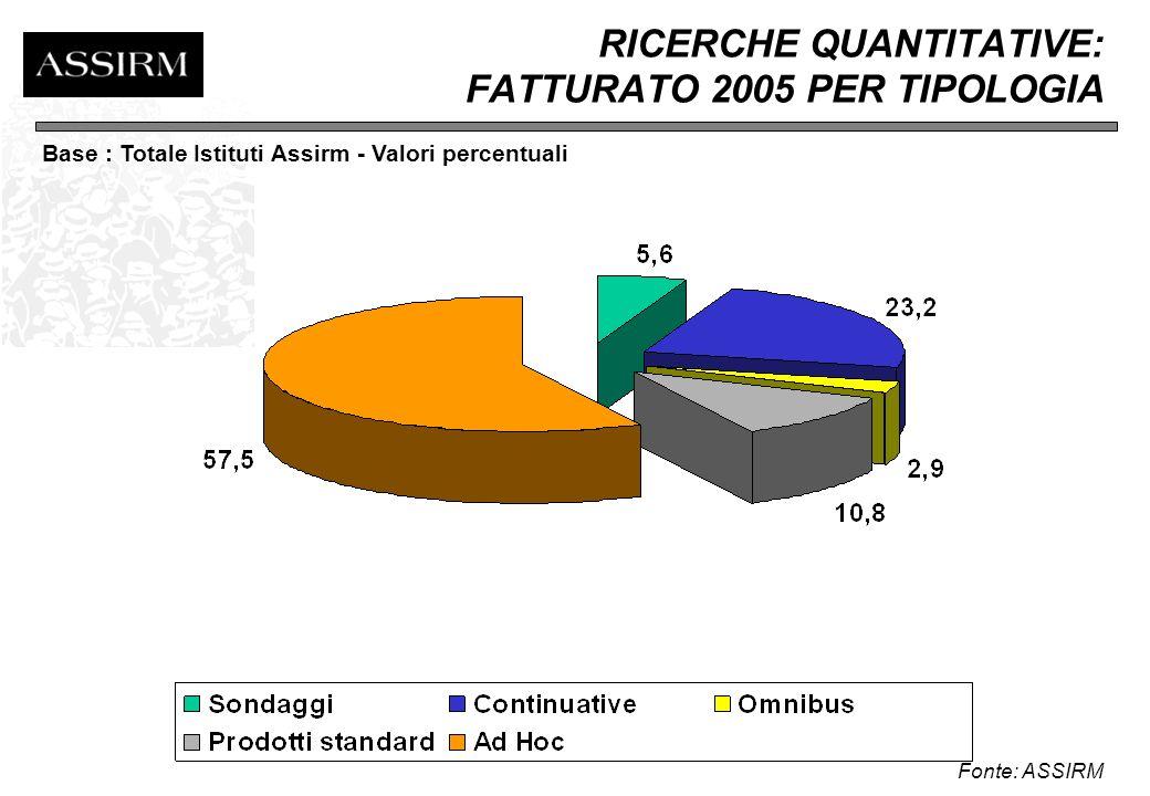 RICERCHE AD HOC: FATTURATO 2005 PER METODOLOGIA AD HOC Fonte: ASSIRM Base : Totale Istituti Assirm - Valori percentuali