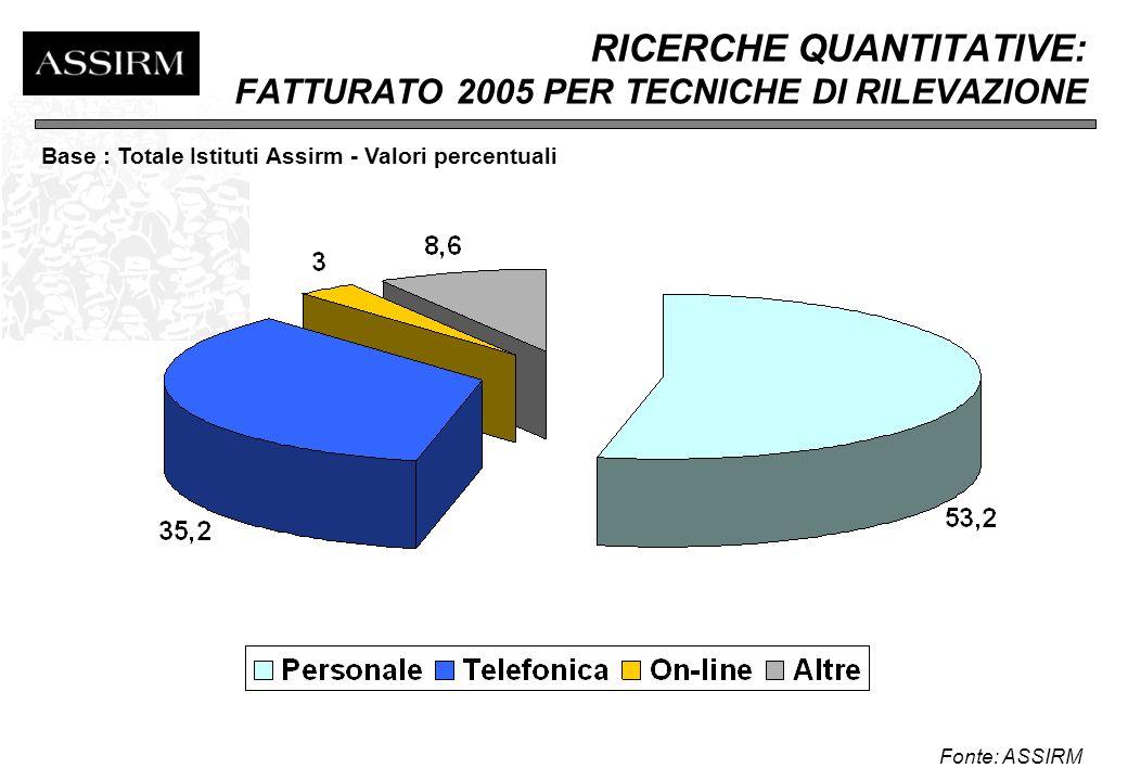 RICERCHE QUANTITATIVE: FATTURATO 2005 PER TIPOLOGIA Fonte: ASSIRM Base : Totale Istituti Assirm - Valori percentuali