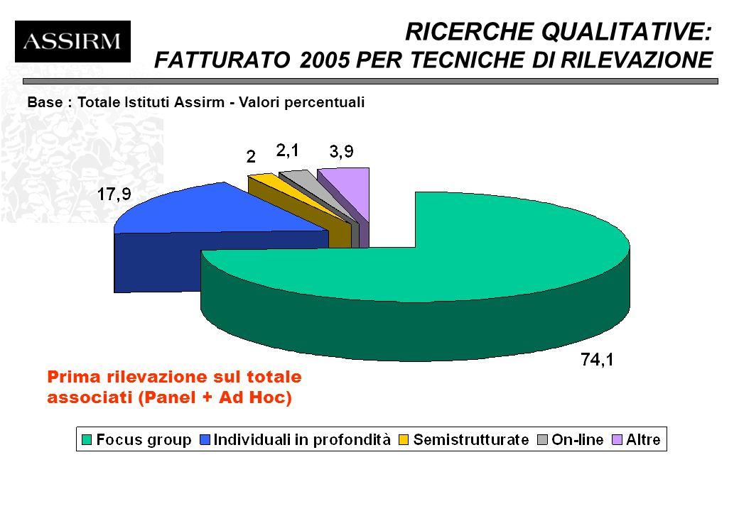 RICERCHE QUANTITATIVE: FATTURATO 2005 PER TECNICHE DI RILEVAZIONE Fonte: ASSIRM Base : Totale Istituti Assirm - Valori percentuali