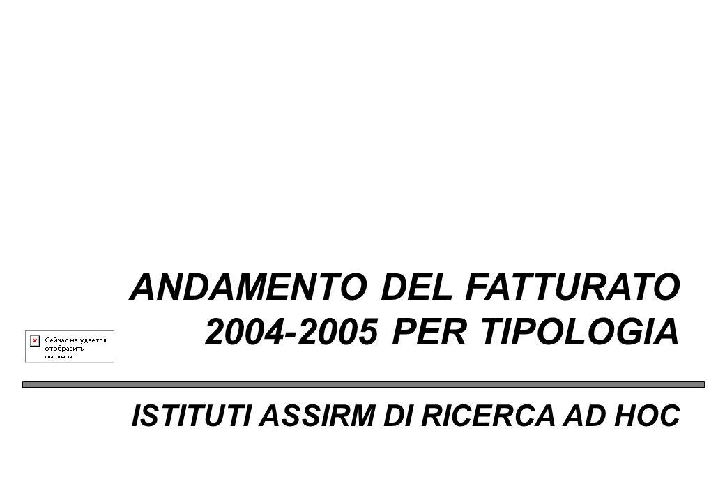 Prima rilevazione sul totale associati (Panel + Ad Hoc) RICERCHE QUALITATIVE: FATTURATO 2005 PER TECNICHE DI RILEVAZIONE Base : Totale Istituti Assirm - Valori percentuali
