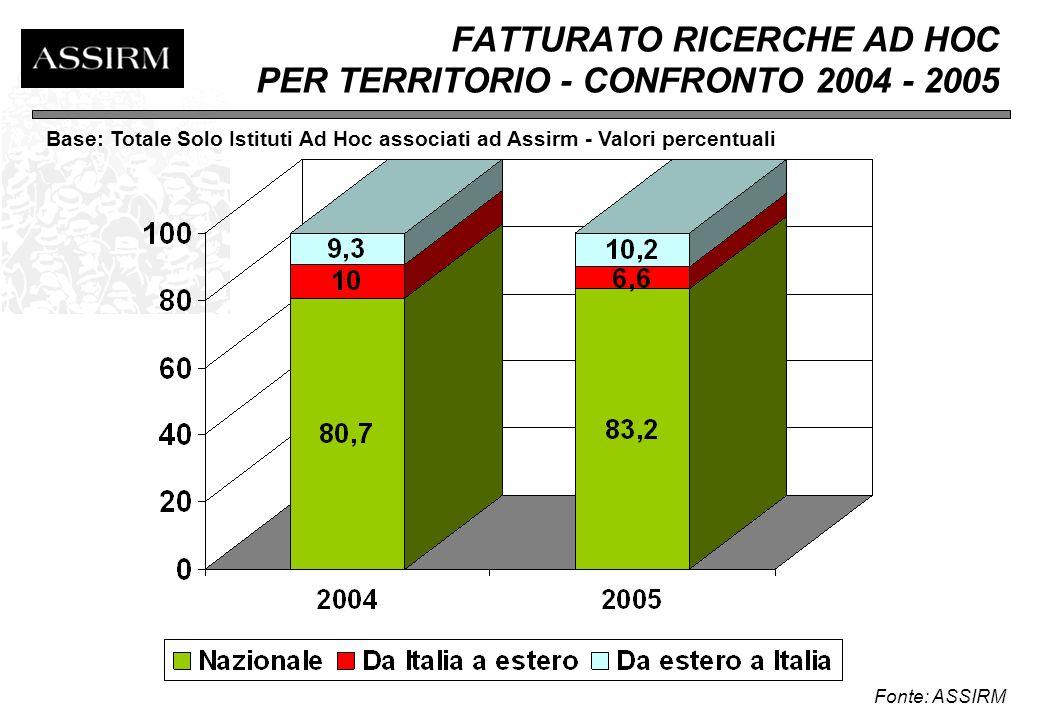ANDAMENTO DEL FATTURATO 2004-2005 PER TIPOLOGIA ISTITUTI ASSIRM DI RICERCA AD HOC