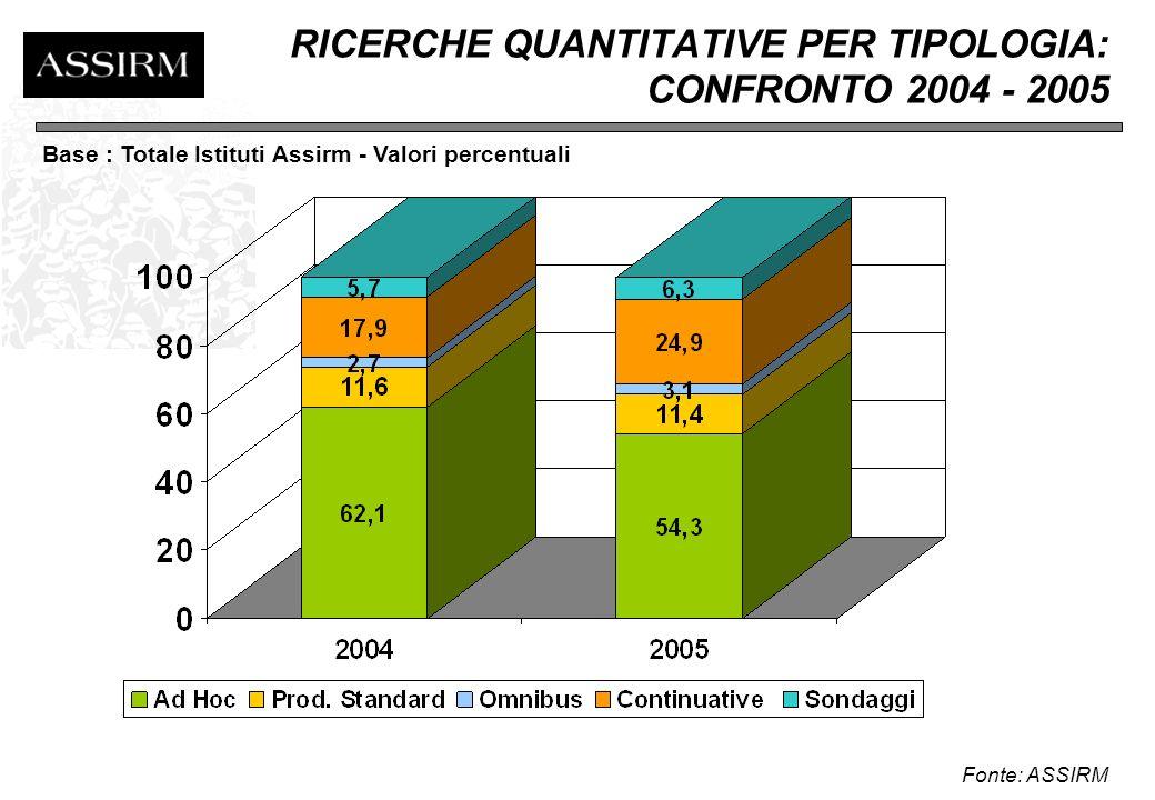 FATTURATO RICERCHE AD HOC PER TERRITORIO - CONFRONTO 2004 - 2005 Fonte: ASSIRM Base: Totale Solo Istituti Ad Hoc associati ad Assirm - Valori percentuali