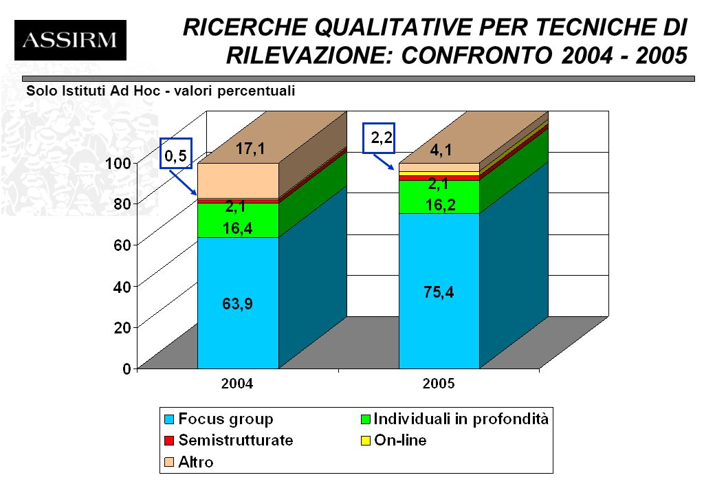 RICERCHE QUANTITATIVE PER TECNICHE DI RILEVAZIONE: CONFRONTO 2004 - 2005 Fonte: ASSIRM Solo Istituti Ad Hoc - valori percentuali