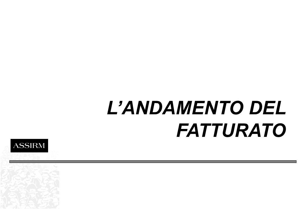 2004: UN ANNO IN CIFRE La Ricerca: Landamento del fatturato Fatturato 2005 per tipologie di ricerca Andamento del fatturato 2004-2005 per tipologia I settori oggetto di ricerca La Pubblicità: Lo scenario del mercato