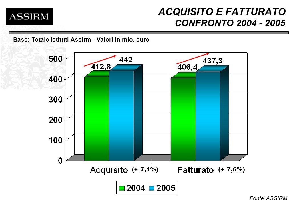 2005: UN ANNO IN CIFRE Fatturato (mio euro) 2001 20022003 20042005 Tot.Associati 314 332 377 406 437 Tot.Italia 480 490 515 533 550 (stima) Assirm rappresenta circa l 80% del mercato Fonte: ASSIRM