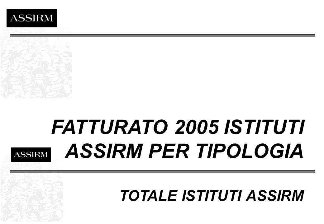 ACQUISITO E FATTURATO CONFRONTO 2004 - 2005 Fonte: ASSIRM Base: Totale Istituti Assirm - Valori in mio.
