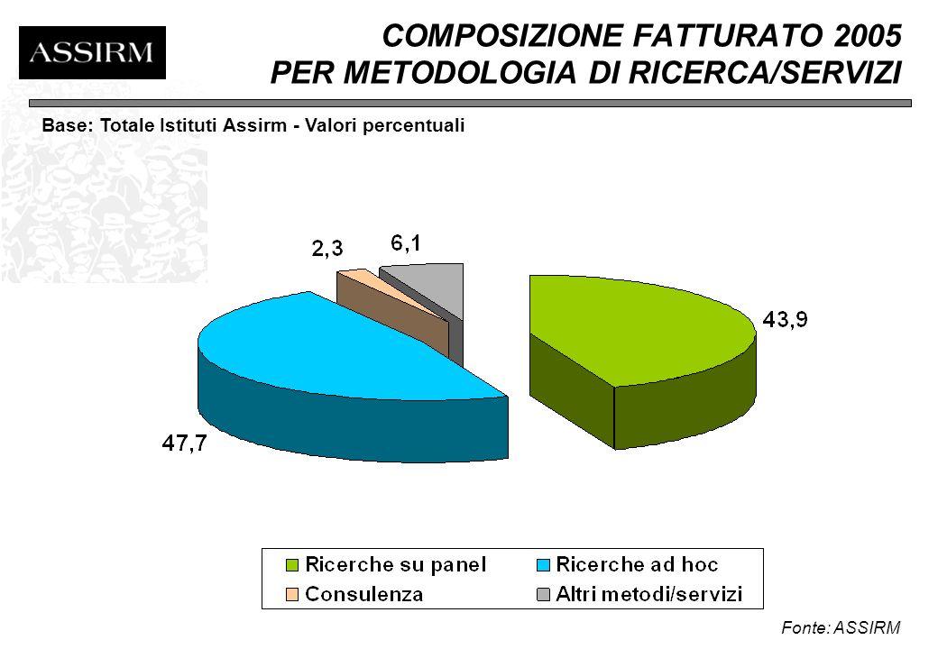 COMPOSIZIONE FATTURATO 2005 PER TERRITORIO Fonte: ASSIRM Base: Totale Istituti Assirm - Valori percentuali