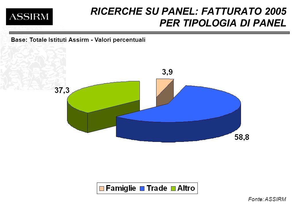 COMPOSIZIONE FATTURATO 2005 PER METODOLOGIA DI RICERCA/SERVIZI Fonte: ASSIRM Base: Totale Istituti Assirm - Valori percentuali