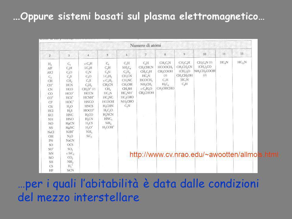 … Oppure sistemi basati sul plasma elettromagnetico… …per i quali labitabilità è data dalle condizioni del mezzo interstellare http://www.cv.nrao.edu/