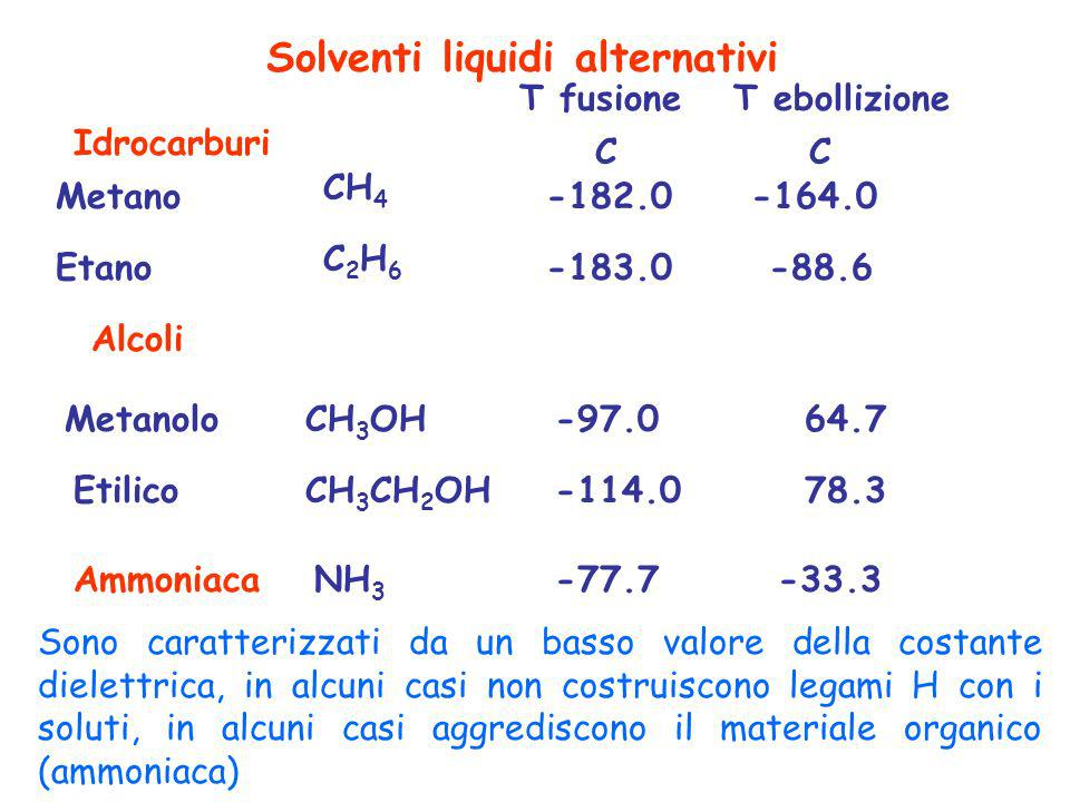 Solventi liquidi alternativi Idrocarburi Alcoli Ammoniaca CH 4 Metano-182.0-164.0 T fusioneT ebollizione C2H6C2H6 Etano-183.0-88.6 CH 3 OHMetanolo-97.
