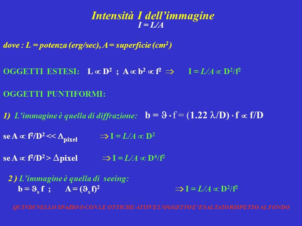 Intensità I dellimmagine I = L/A dove : L = potenza (erg/sec), A = superficie (cm 2 ) OGGETTI PUNTIFORMI: 1) Limmagine è quella di diffrazione: b = *
