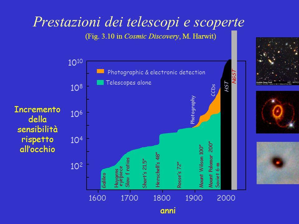 Prestazioni dei telescopi e scoperte 10 8 16001700180019002000 Galileo Incremento della sensibilità rispetto allocchio anni Telescopes alone Photograp