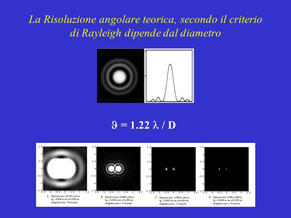 La Risoluzione angolare teorica, secondo il criterio di Rayleigh dipende dal diametro = 1.22 / D Per locchio, D 6mm 0 0.38 Per un piccolo telescopio con D =30cm t 0.46 Per il Keck, D k = 10m k 0.01 Purtroppo, come abbiamo visto cè degrado dovuto al seeing !.