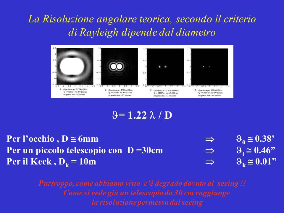 Dimensioni dellimmagine sul piano focale E più importane dellingrandimento perché riguarda laccoppiamento col rivelatore È data da: b = f * tg 0 f * 0 Ove 0 dè la dimesione angolare delloggetto osservato ed f la focale dellobbiettivo
