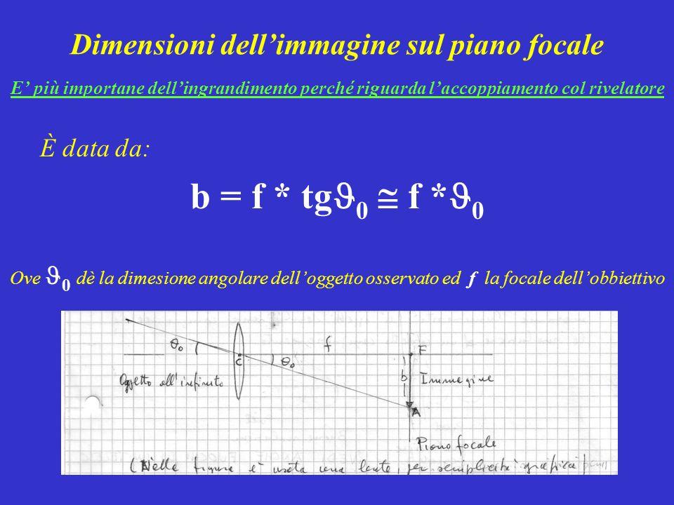 Dimensioni dellimmagine sul piano focale E più importane dellingrandimento perché riguarda laccoppiamento col rivelatore È data da: b = f * tg 0 f * 0