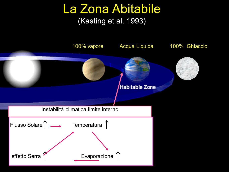 100% vaporeAcqua Liquida 100% Ghiaccio La Zona Abitabile (Kasting et al. 1993) Flusso Solare Temperatura effetto Serra Evaporazione Instabilità climat