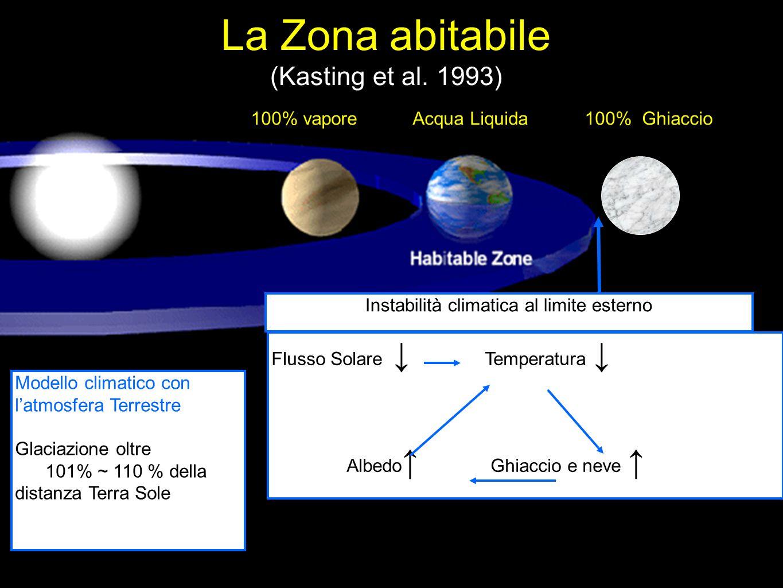 100% vaporeAcqua Liquida 100% Ghiaccio La Zona abitabile (Kasting et al. 1993) Flusso Solare Temperatura Albedo Ghiaccio e neve Instabilità climatica