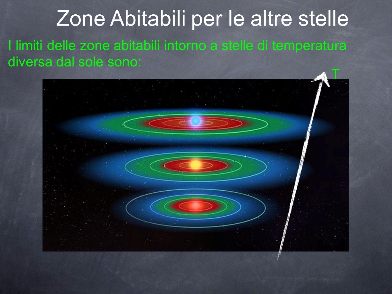 Zone Abitabili per le altre stelle I limiti delle zone abitabili intorno a stelle di temperatura diversa dal sole sono: T