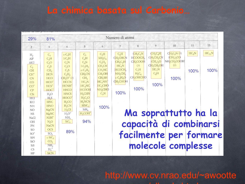 La chimica basata sul Carbonio… 100% 94% 89% 81% 29% Ma soprattutto ha la capacità di combinarsi facilmente per formare molecole complesse http://www.